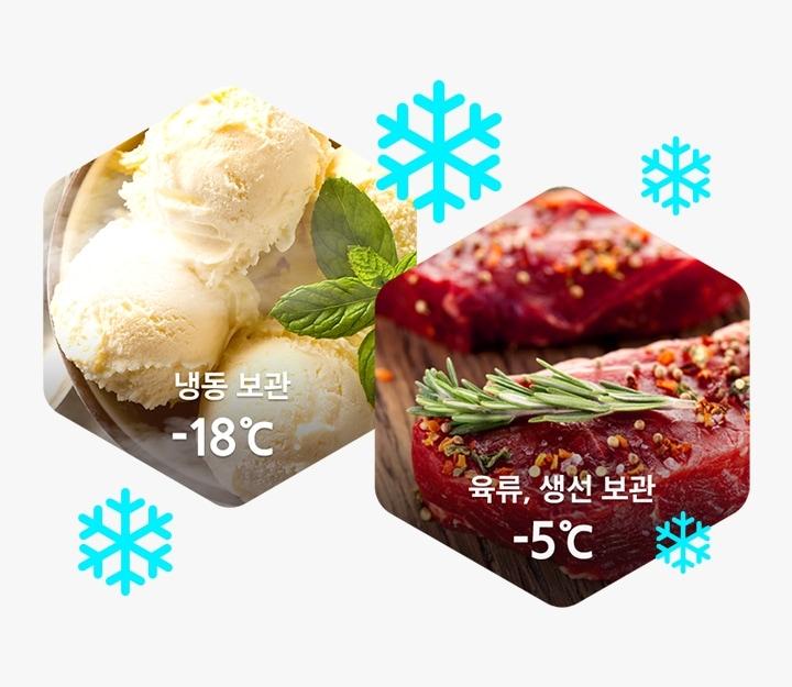 2개의 육각형 모양 안의 각각 -18℃ 냉동보관 가능한 아이스크림과 -5℃ 보관 가능한 육류