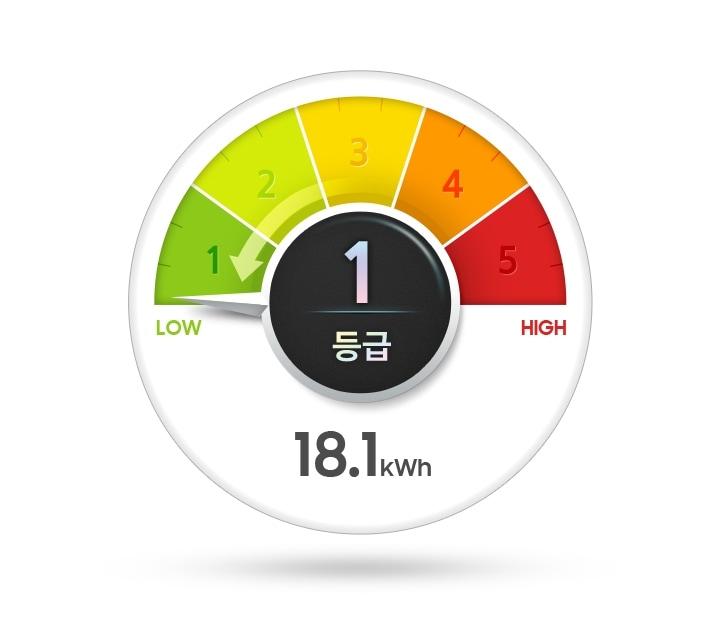 18.1kWh가 쓰여진 1등급 에너비 소비효율 마크
