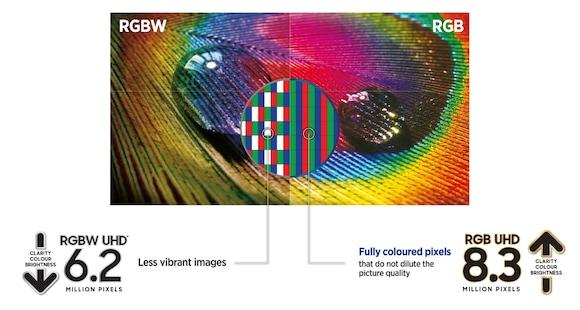 Samsung Premium UHD 4K Smart TV NU8000 Series 8 Samsung RGB UHD screen vs RGBW UHD