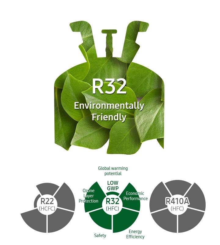 Eco-friendly refrigerant