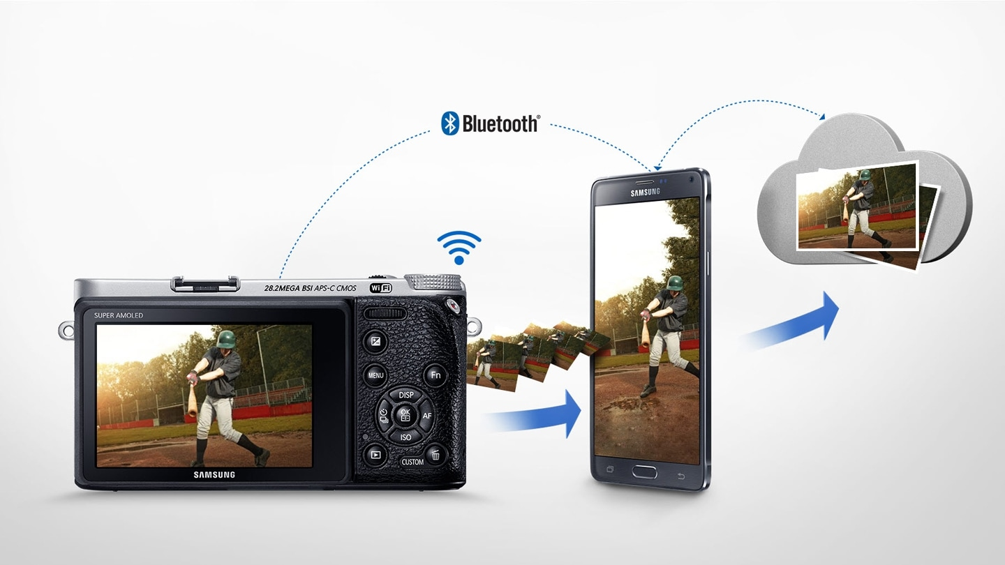 Easy sharing with Wi-Fi and Bluetooth