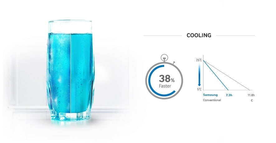 More cooling, less waiting