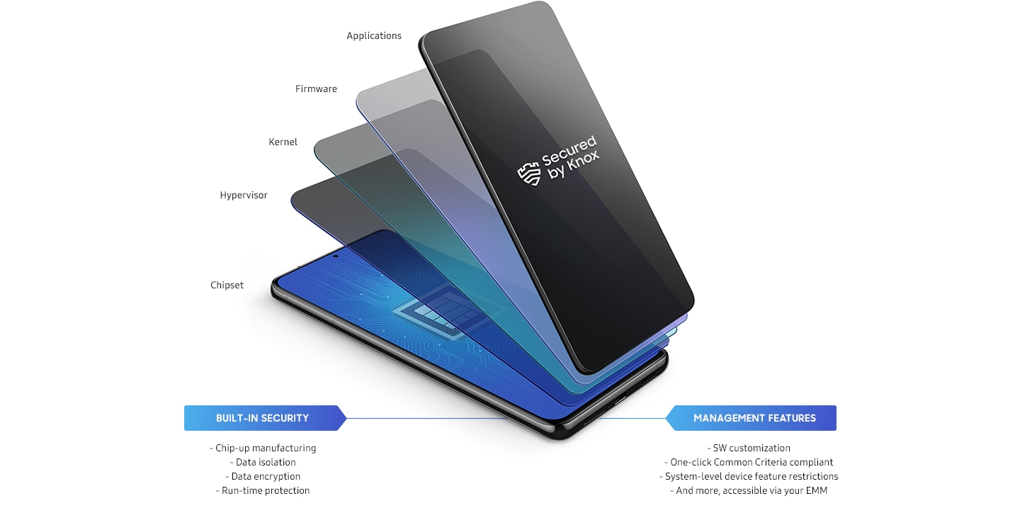 Illustrated icon of a phone with layers coming out, representing the layers of Samsung Knox data protection from the chip up: Chipset, Hypervisor, Kernel, Firmware and Applications.